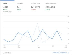 Google Analytics Chart